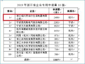 苏泊尔荣登省企业专利申请量授权量双榜首